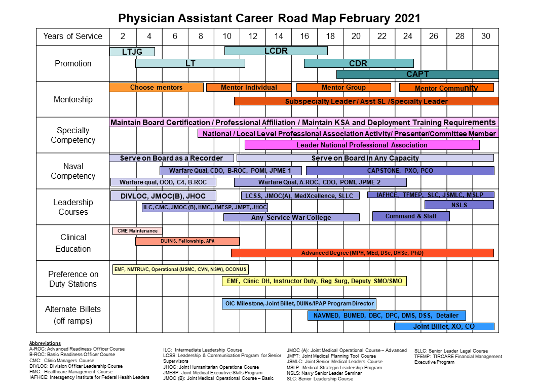 Updated Navy PA Career Roadmap