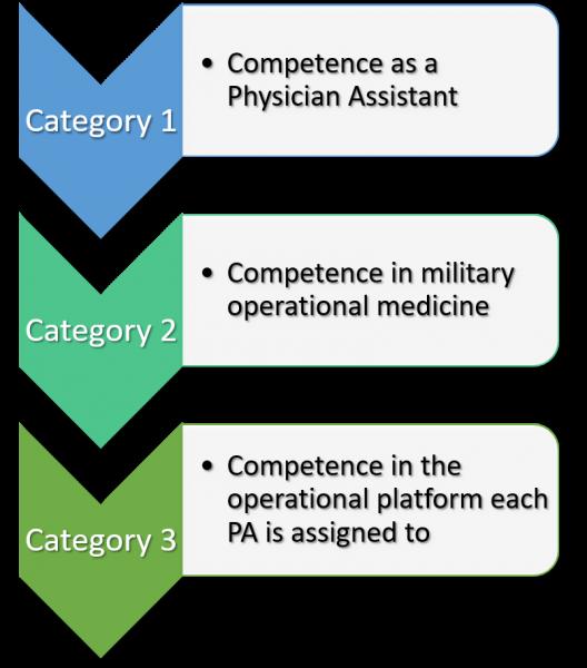 KSA list for Navy PAs